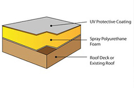 spf-roofing